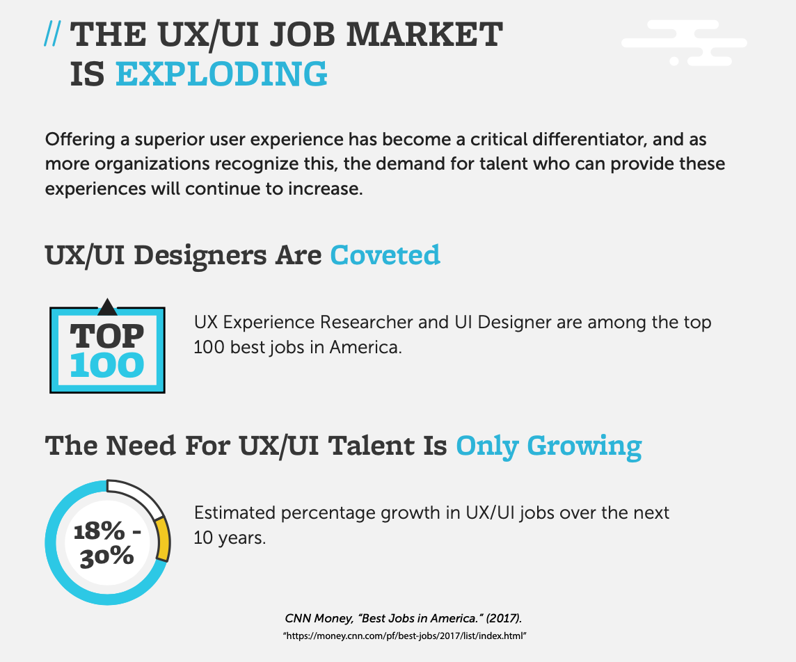 Beginners guide to UX/UI 2